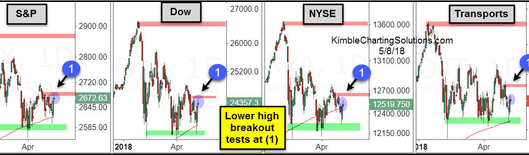 Stock Indices- Lower high breakout tests in play