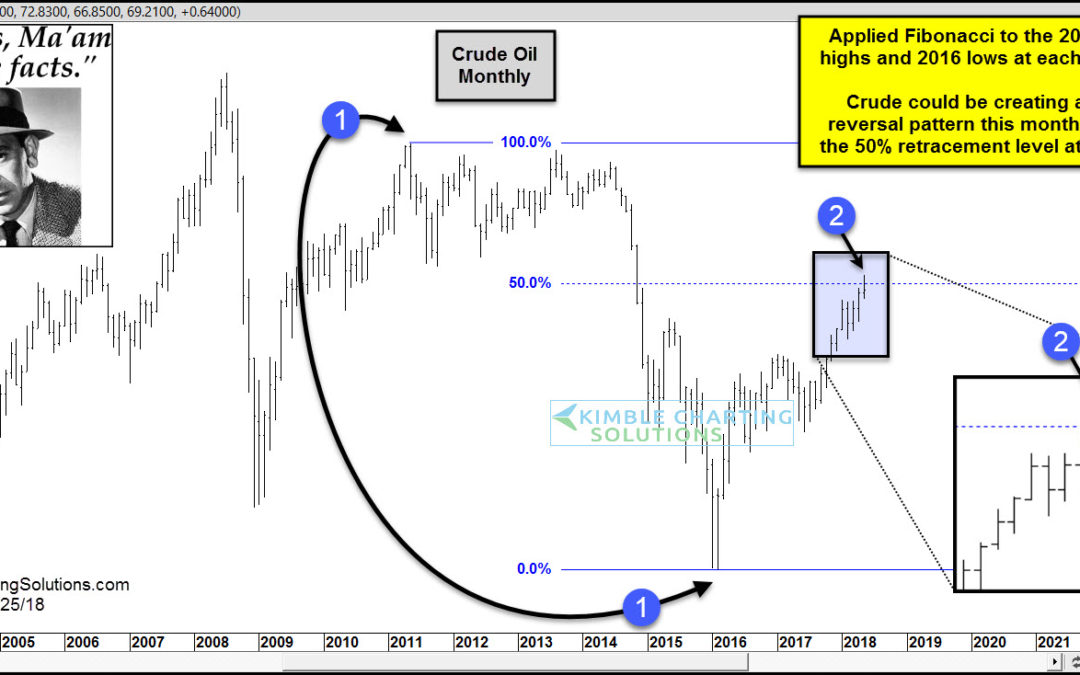 Crude Oil- Could be topping this month, says Joe Friday