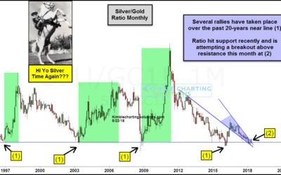 Silver attempting breakout at 20-year support