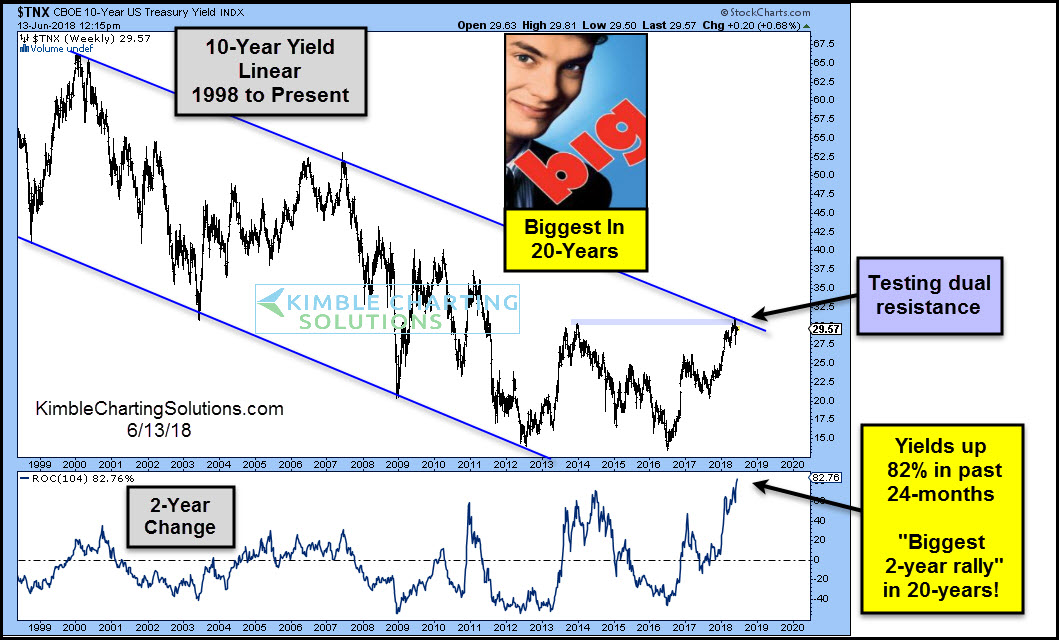 Interest Rates Rising At Fastest Clip In 20 Years!