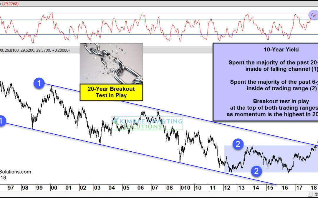 Interest Rates; 20-Year Breakout Test In Play