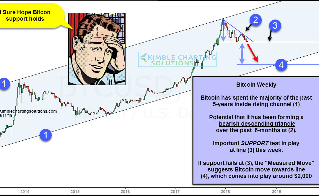 Bitcoin-Could it really get cut in half?