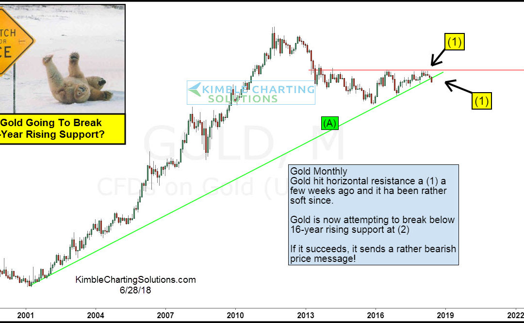Gold breaking 16-year rising support?