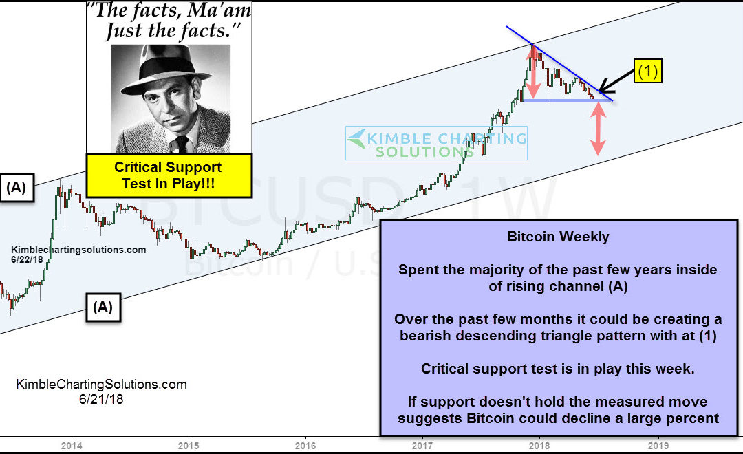 Bitcoin- Bulls pray this support holds, says Joe Friday
