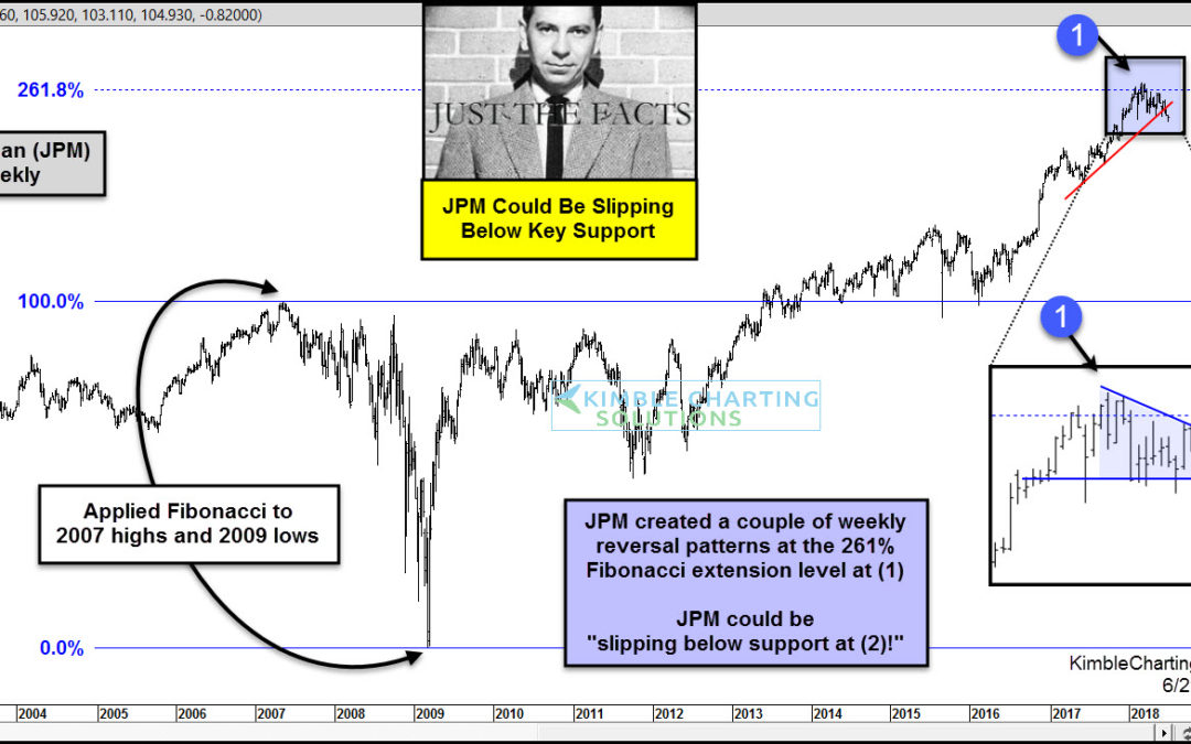 Bank Leadership (JP Morgan) could be slipping below support, says Joe Friday