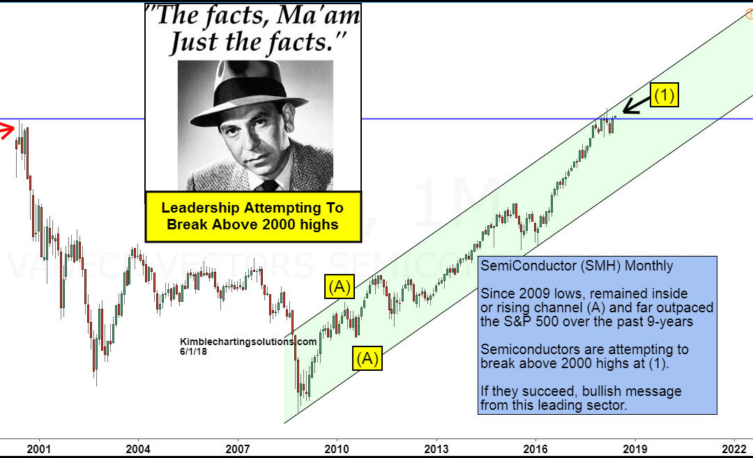 Tech leader attempting break above 2000 highs, says Joe Friday
