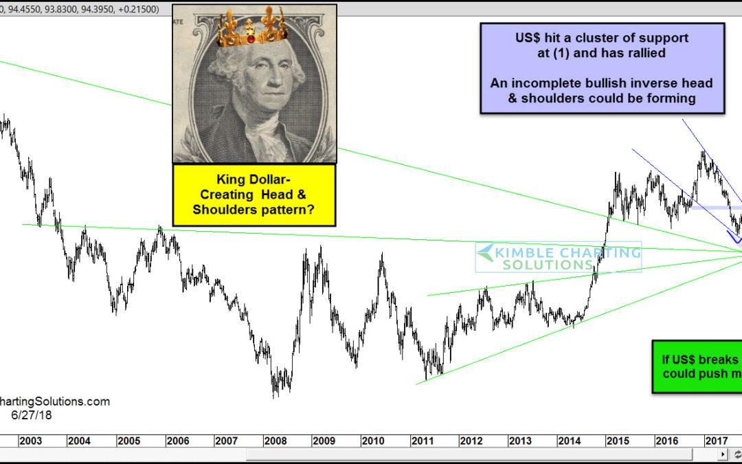 Is King Dollar Creating A Bullish Head & Shoulders Pattern?