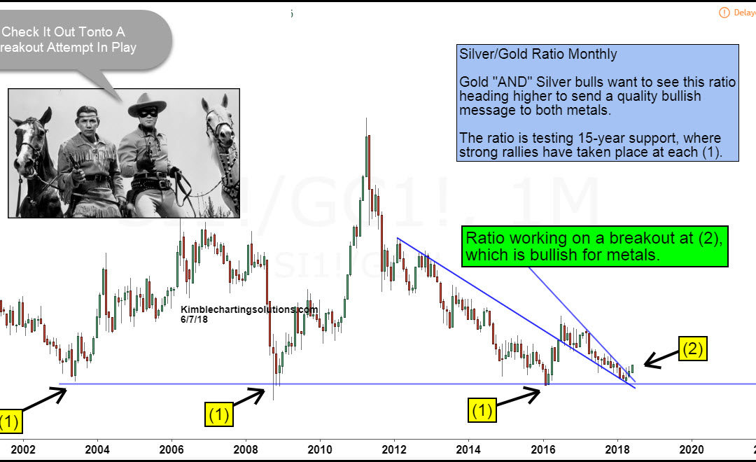 Silver/Gold Indicator attempting multi-year breakout