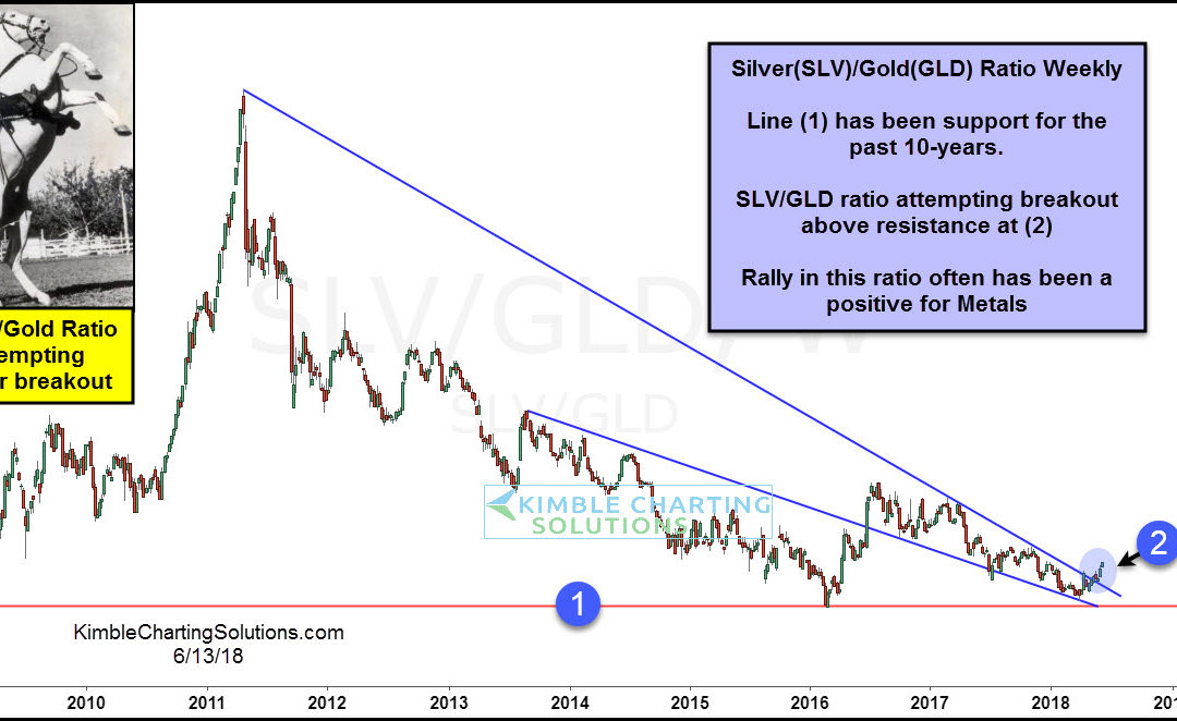 Silver/Gold ratio working on 7-year breakout!
