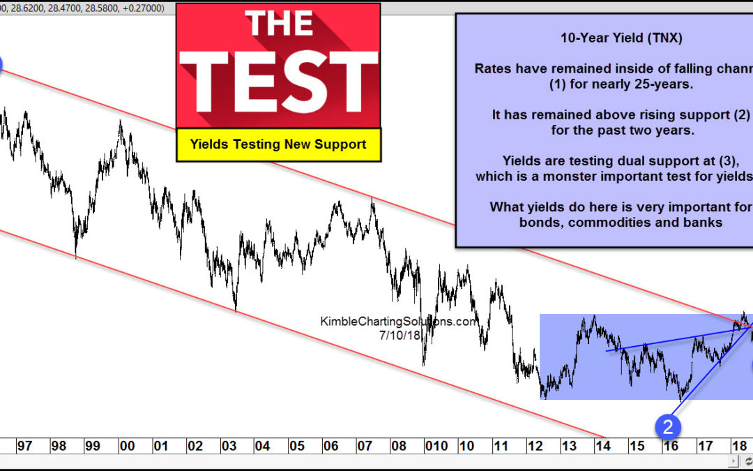 Interest Rates-Biggest test in past 25-years?