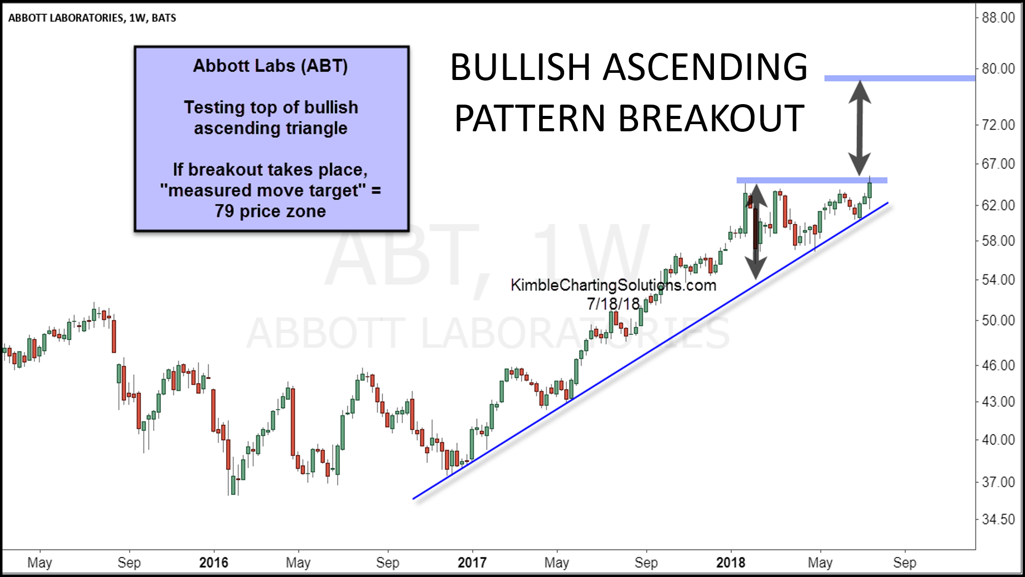 Kimble Charting Solutions | The Power of the Chart Pattern