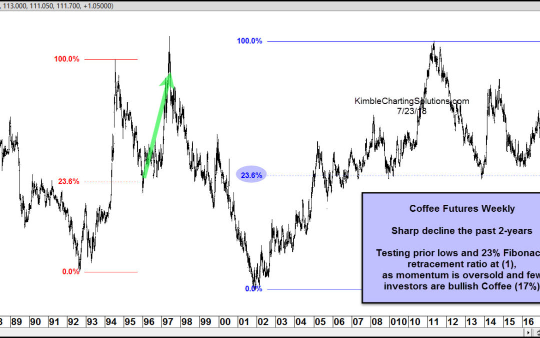 Coffee-Testing 11-Year support with bulls hard to find
