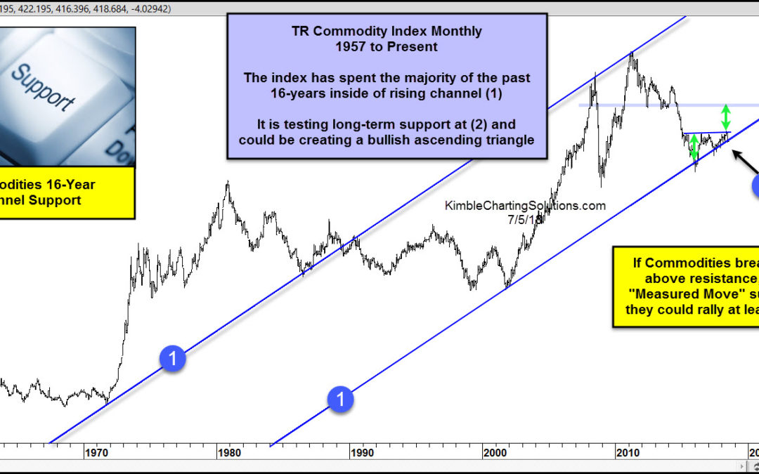 Commodities about to rally off 16-year support?