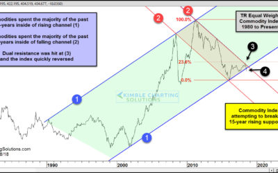Commodities-Attempting breakdown of 15-year support