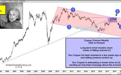 Doc Copper suggesting economic weakness ahead?