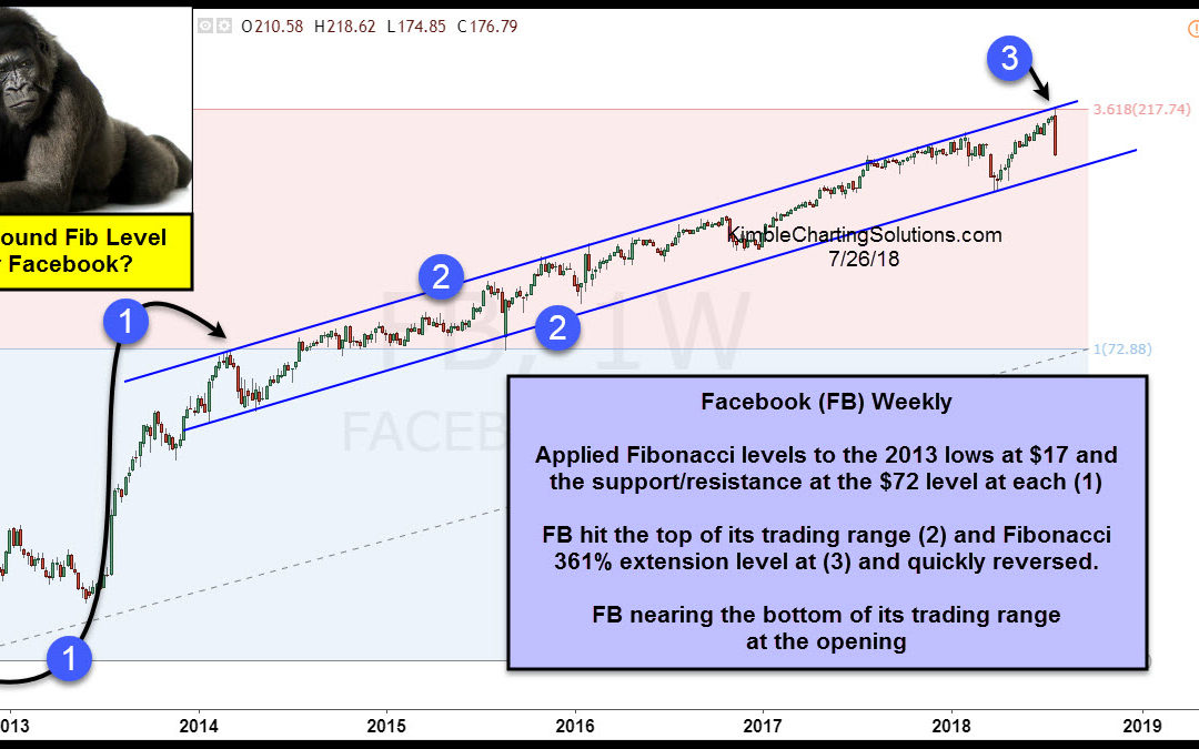 Facebook- Nearing support after hitting 800 pound resistance