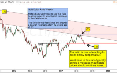 Gold Bulls Find Themselves In A Precarious Position