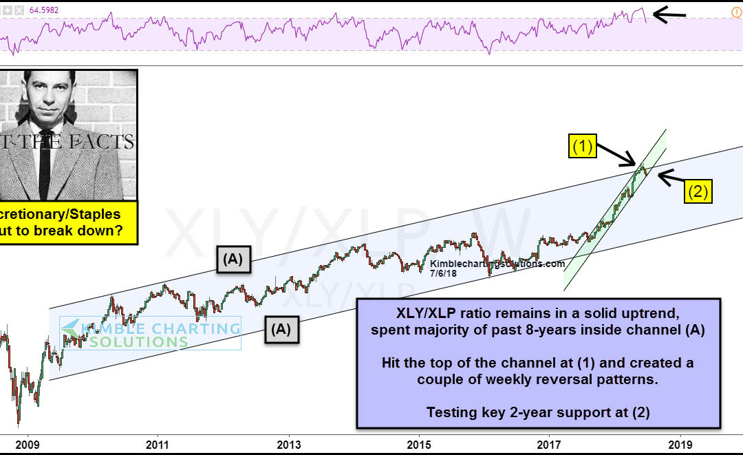 Discretionary/Staples testing important support says Joe Friday