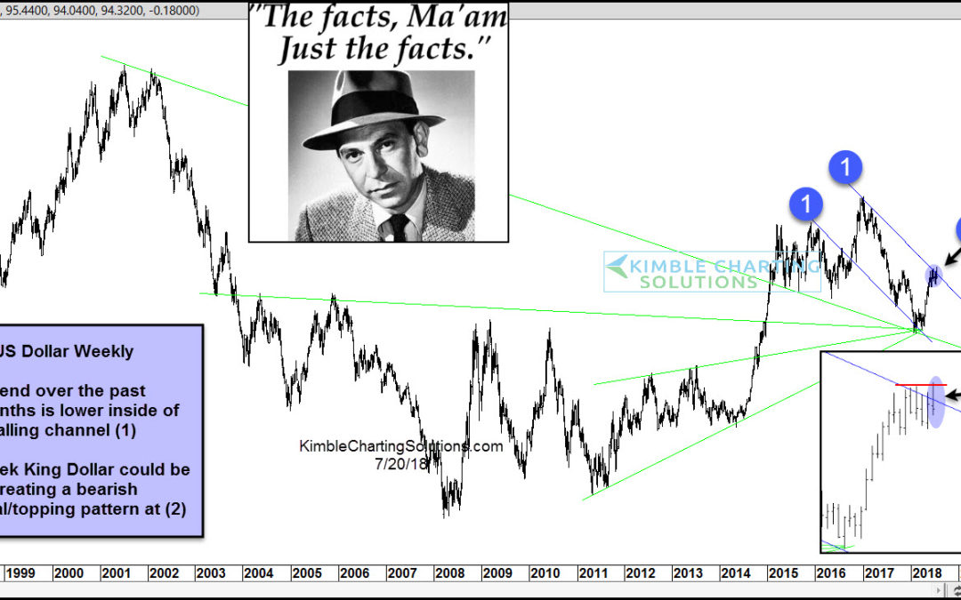 King Dollar creating bearish reversal pattern, says Joe Friday