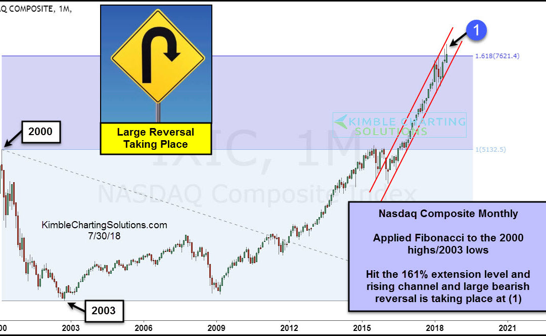 Nasdaq creating large bearish reversal related to 2000 highs!
