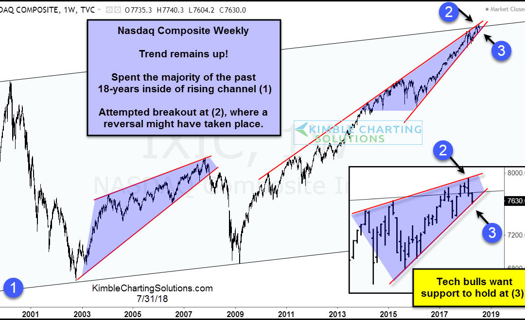 Tech bulls concerned if this support breaks!