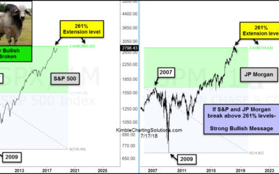 S&P and JP Morgan could send strong bullish messages