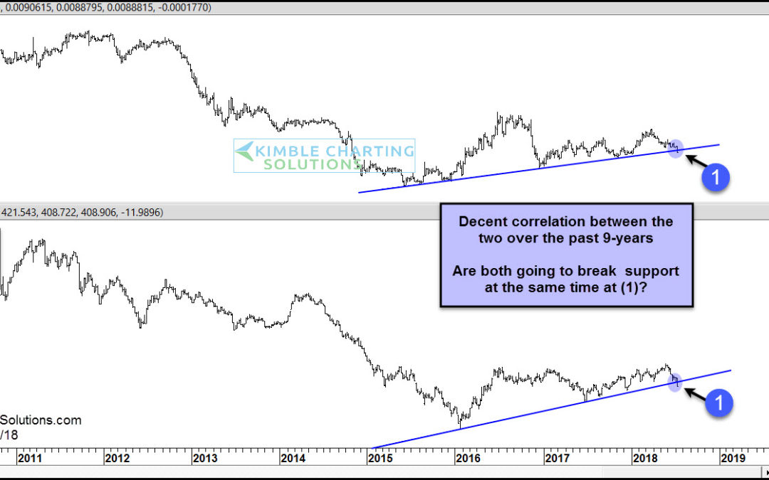 Japanese Yen & Commodities both breaking down?