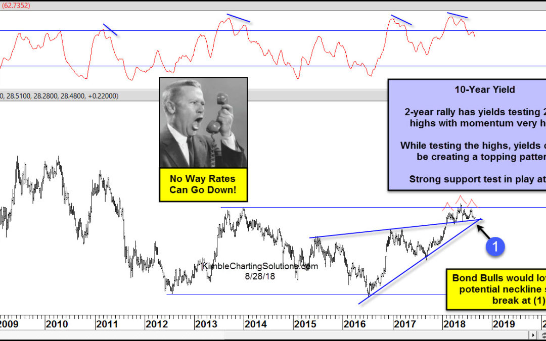 Interest rates about to head lower? Is that possible?