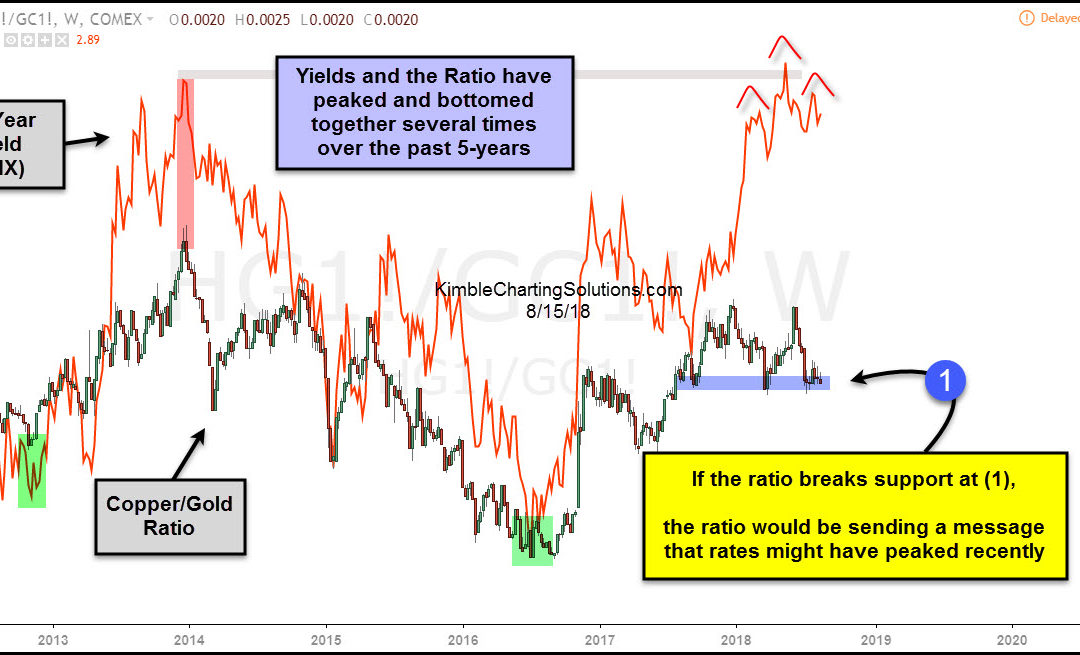 Are Interest Rates Peaking? Watch The Copper/Gold Ratio!