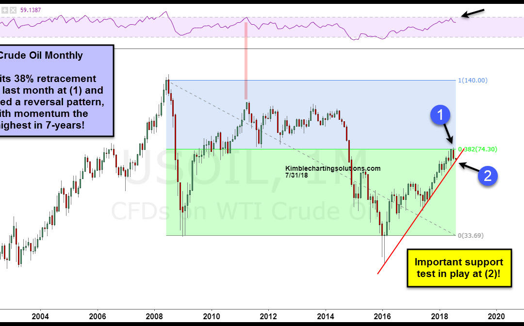 Crude Oil in trouble if this gives way? Impact stocks & commodities?
