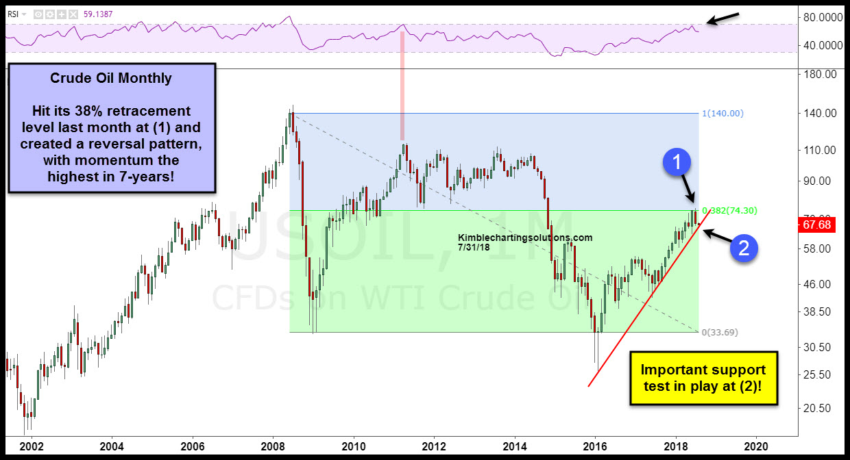 Forexpros commodities crude oil streaming chart