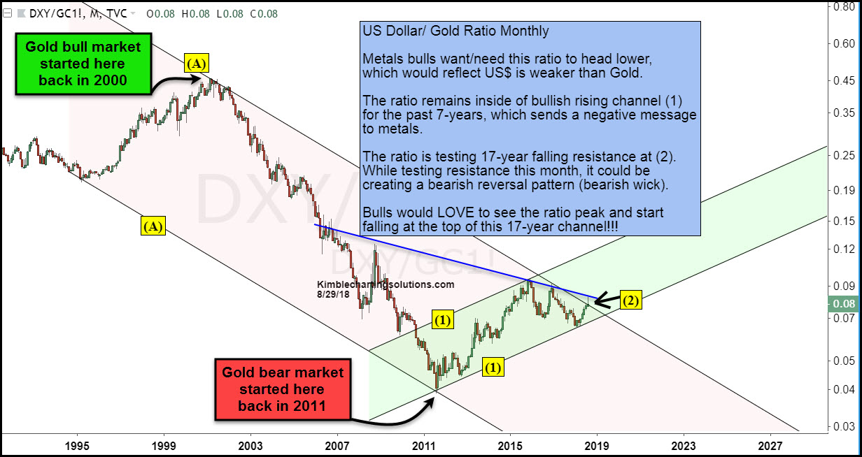 This Chart Looks At The Us Dollar Gold Ratio On A Monthly Basis Over Past 25 Years When Peaked Back In 2000 2001 Great Bull Run For