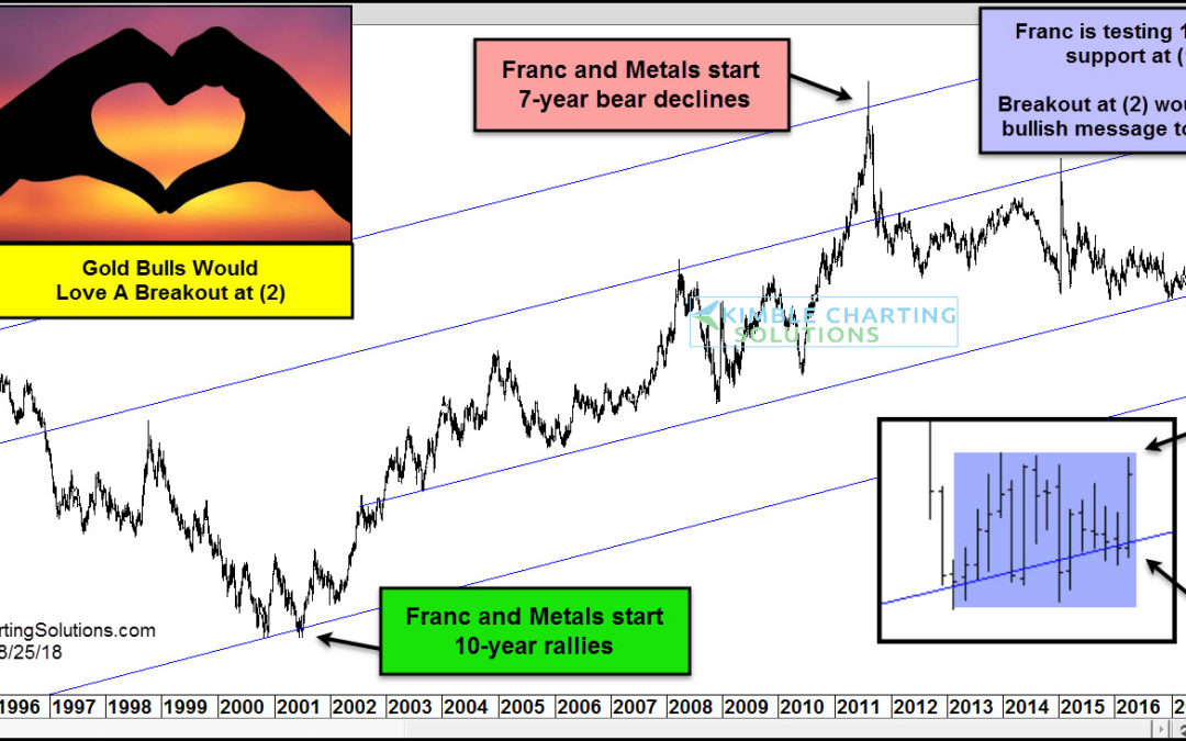 Gold Bugs about to get super bullish news?