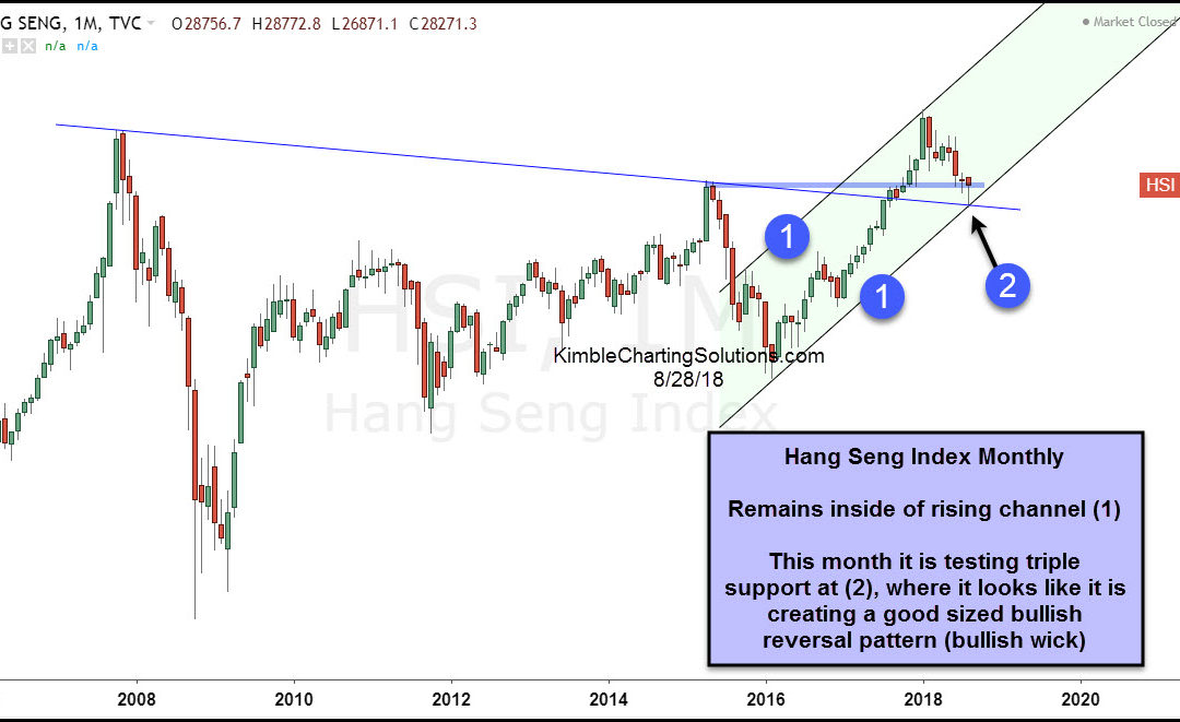 This Bullish Reversal Pattern Could Be Good For Chinese Stocks!