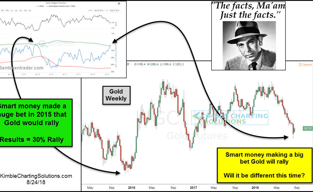 Gold rallied 30% last time this took place, says Joe Friday