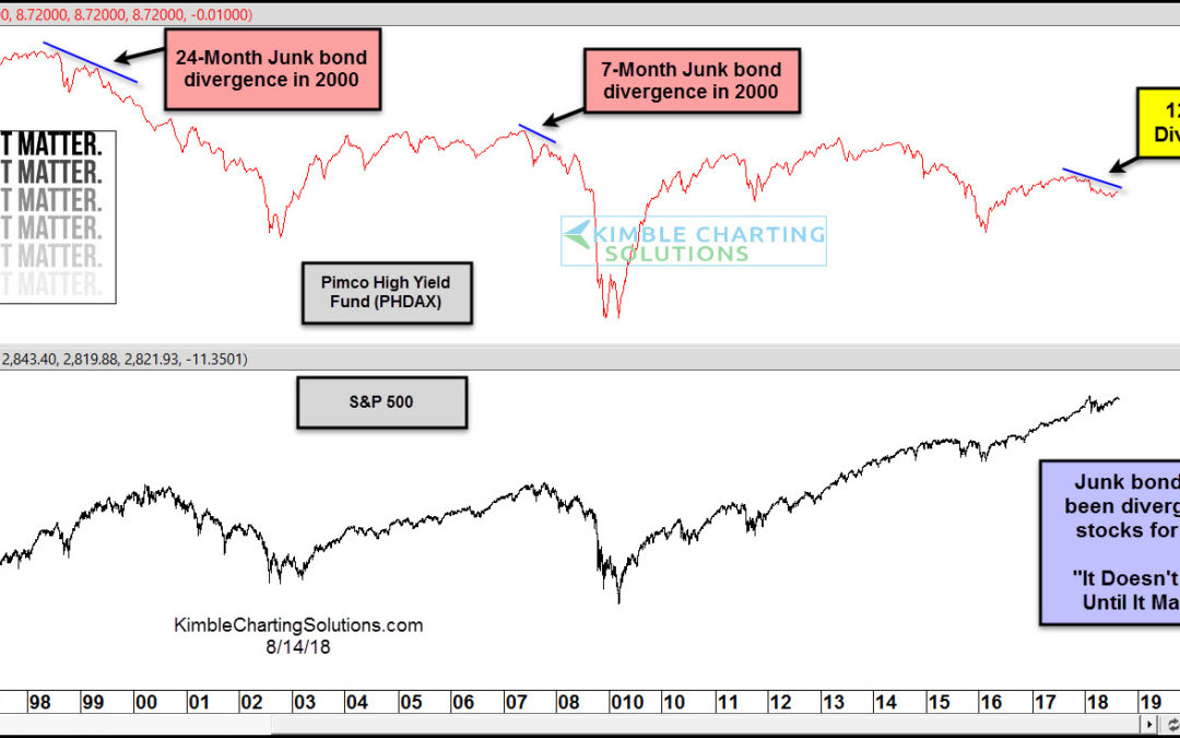Junk Bond 12-month divergence matter this time?