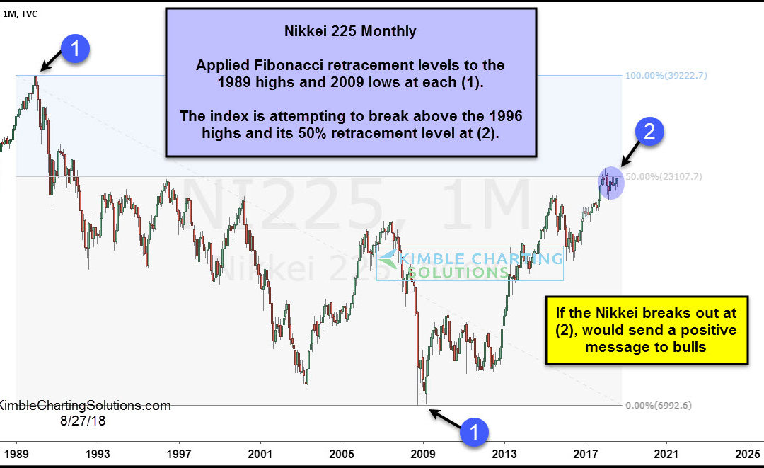 Japan attempting 22-year breakout!