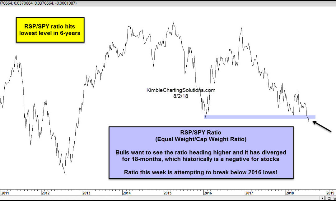 Is The S&P 500 Equal Weight Index Signaling Trouble Ahead?
