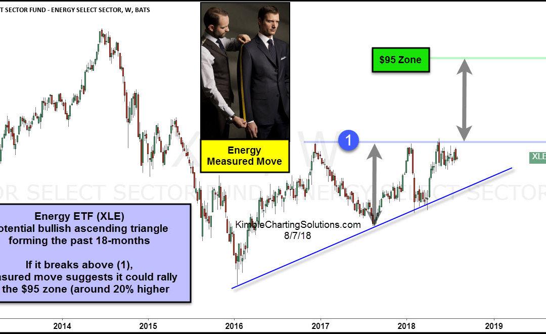 Energy ETF (XLE)- Breakout test in play, 20% gain in store?