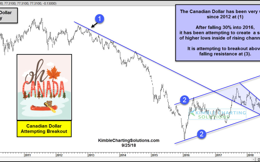 Canadian Dollar Attempting Bullish Breakout