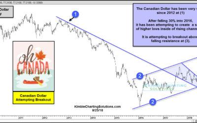 Canadian Dollar Attempting Bullish Breakout