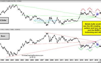 King Dollar Created Multi-Year Topping Pattern?