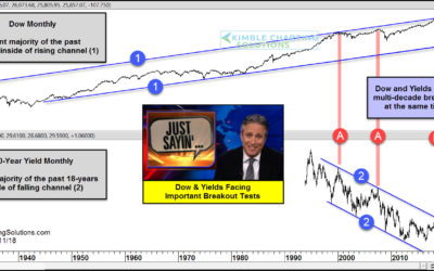 Dow & Yields testing multi-decade breakout levels