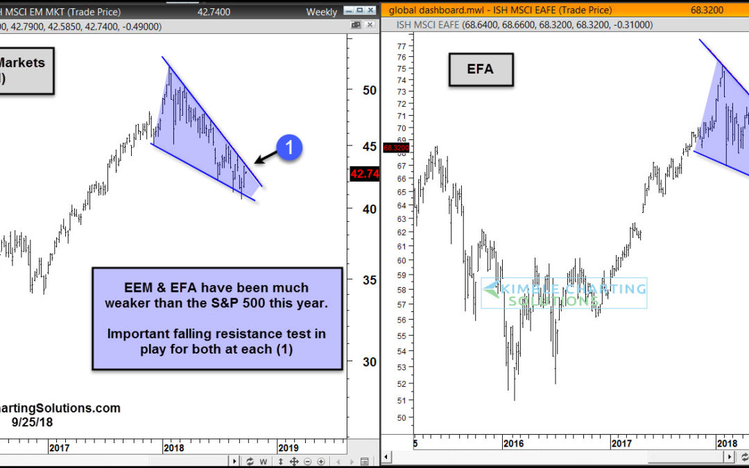 Important Resistance Test In Play For Non-U.S. Stock Indexes!