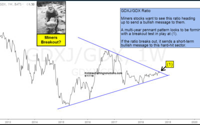 Gold Miners Attempting Multi-Year Breakout