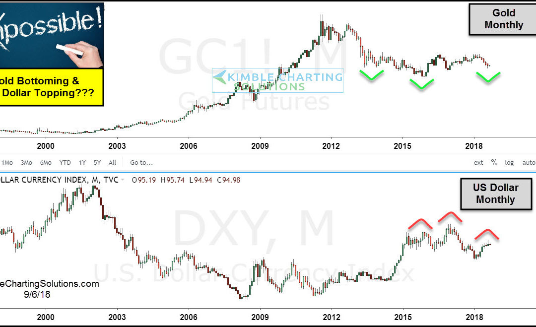 Catalyst for a US Dollar Collapse & Gold Blastoff in play?