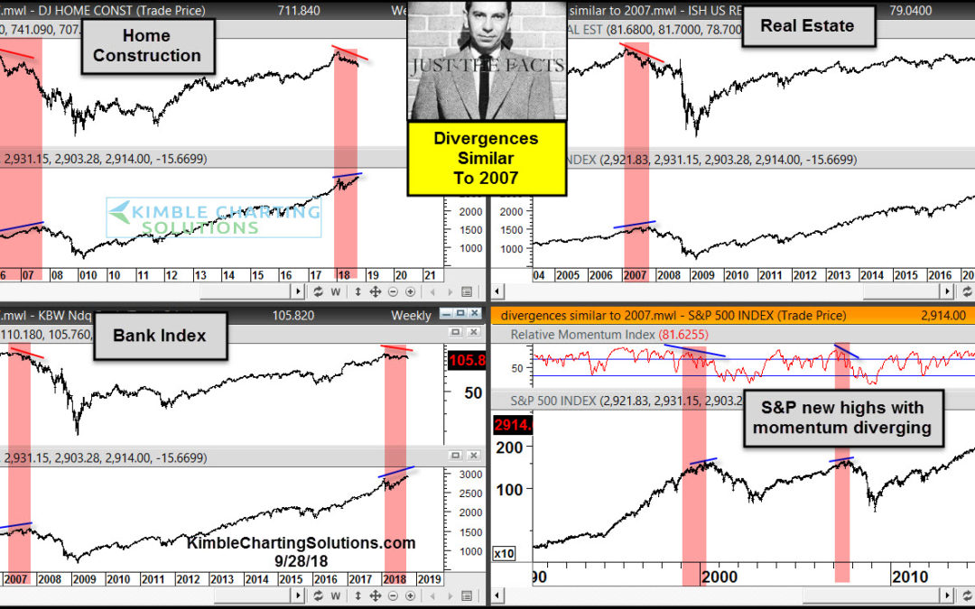 Divergences Similar To 2007 Taking Place, Says Joe Friday