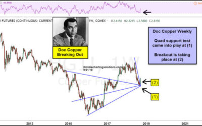 Doc Copper breaking out after large decline, says Joe Friday