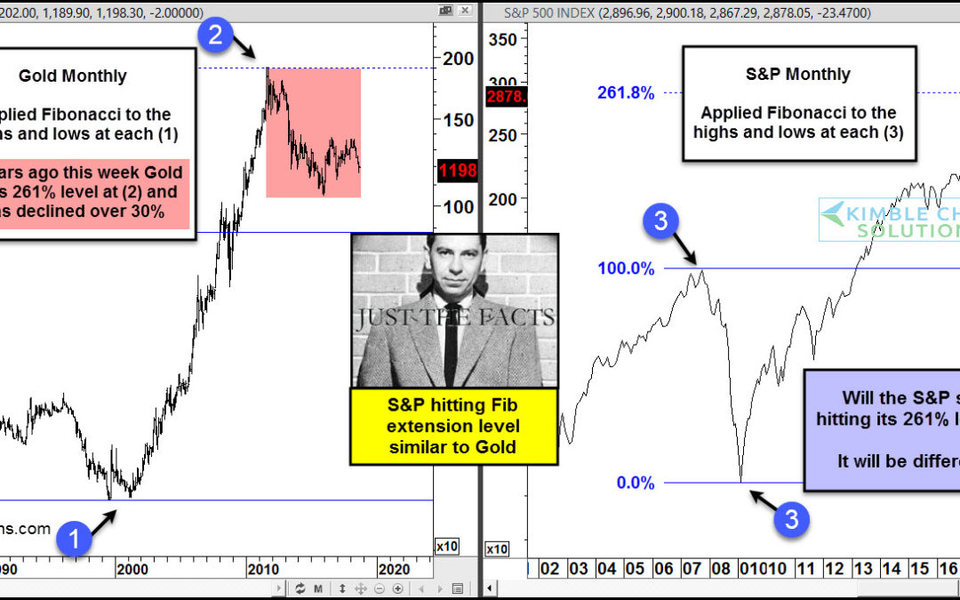 S&P to follow Gold's path, questions Joe Friday