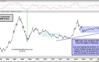 China's big decline providing a sweet entry point?
